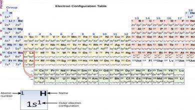 Photo of Atomic Number and Electron Configuration